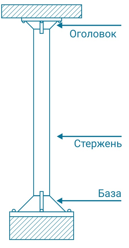 Строение металлической колонны